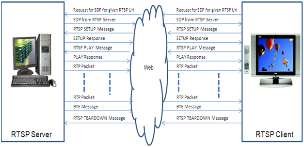 RTSP Specification | SAMSUNG Developers