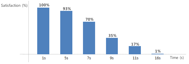 Figure 1. User satisfaction with application launch time