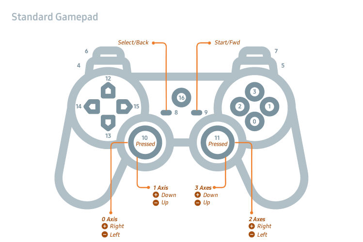 Figure 1. Standard gamepad axes and buttons