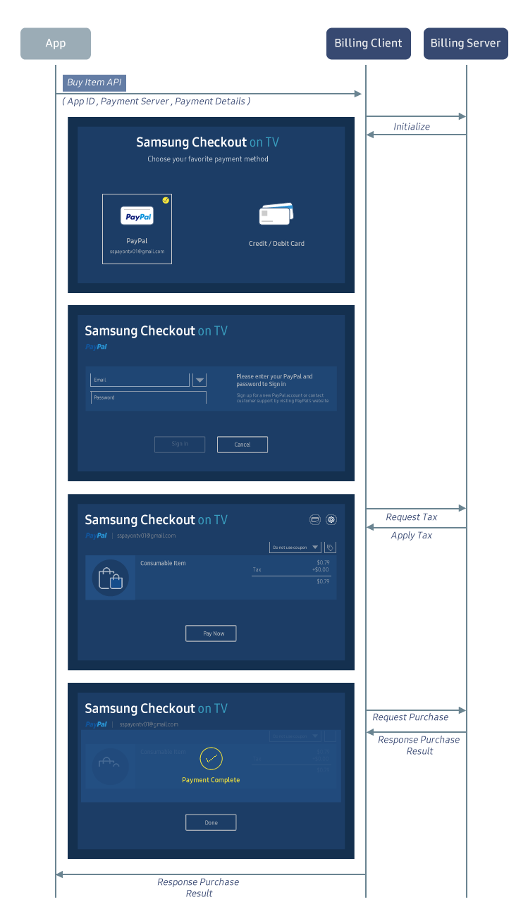 Figure 2. Samsung Checkout process