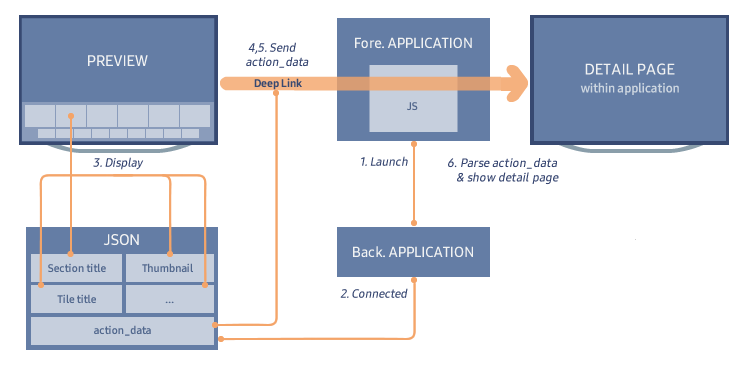Figure 8. Personal preview generation process