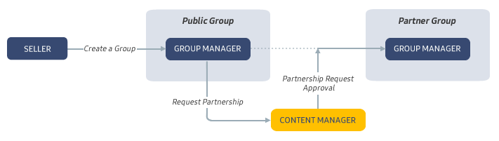 Figure 1. Partnership Request Process