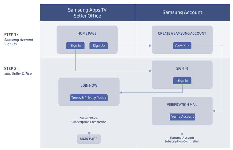 Figure 1. Samsung Apps TV Seller Office Sign Up Process