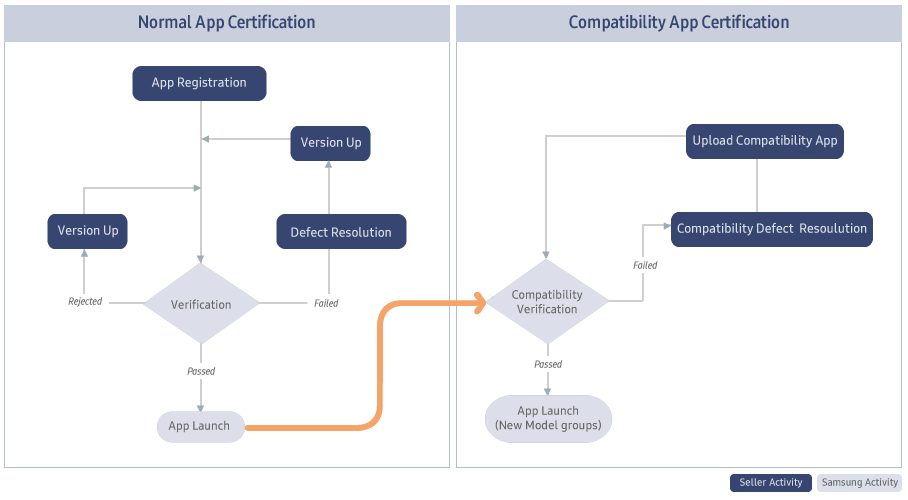 Figure 1. Application Certification Process