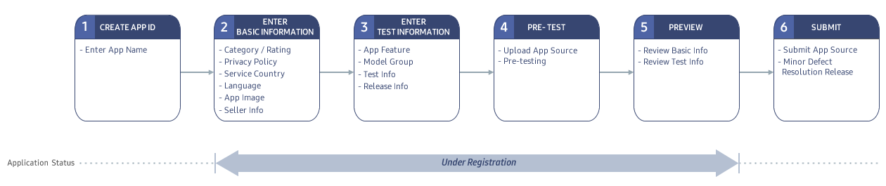 Figure 1. Application Registration Process