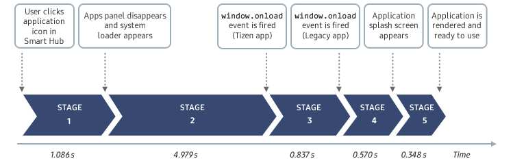 Figure 2. Application launch timeline