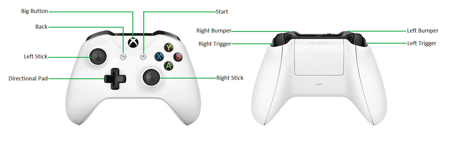 Figure 4. Gamepad key mapping