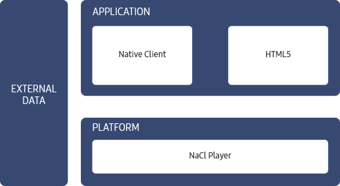 Figure 1. High-level structure of a playback application