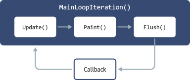 Figure 2. Drawing loop implementation