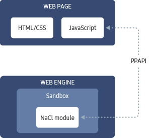 Figure 2. Interaction between JavaScript and NaCl components
