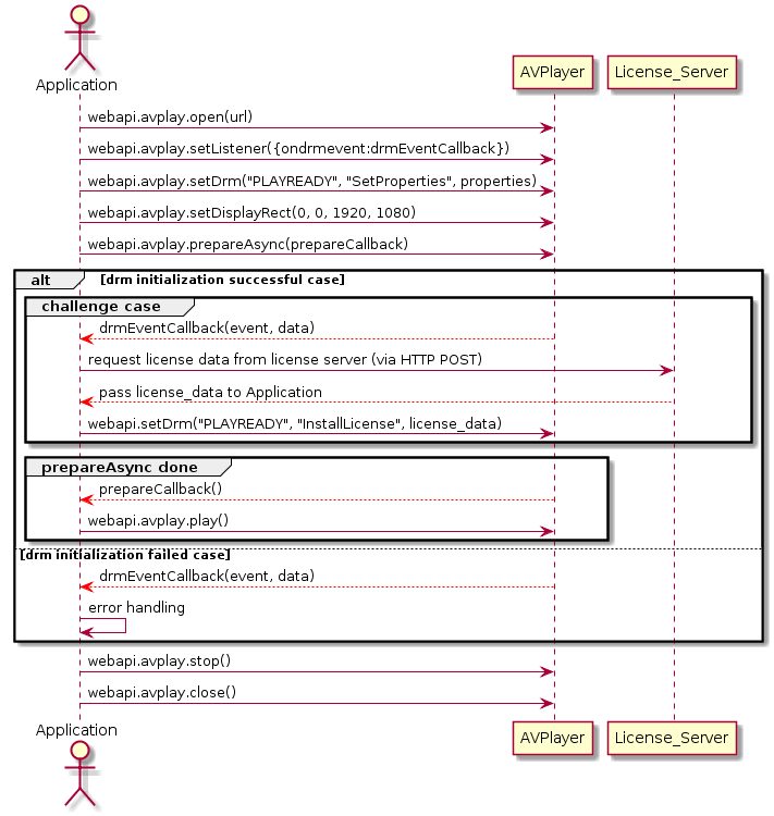 Sequence Diagram in PlayReady genchallenge case