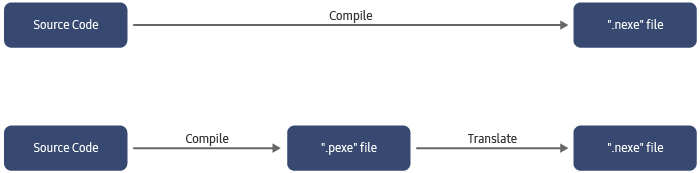 Figure 3. Compilation methods